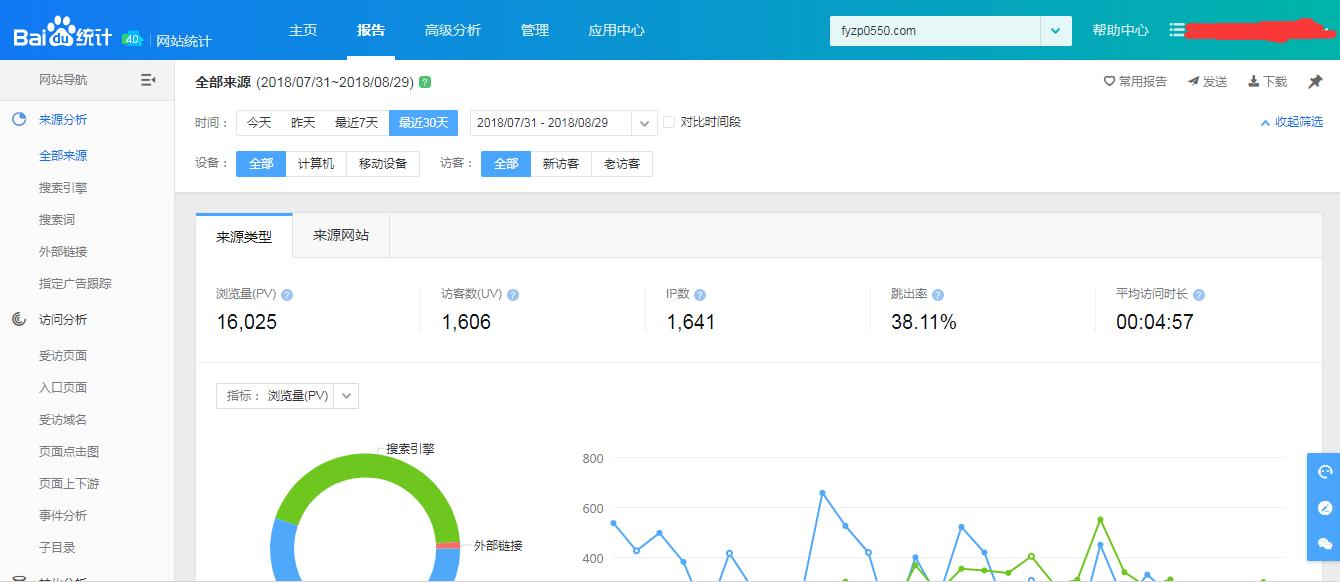 凤阳人才网月流量已经16000+了,正式招商中……